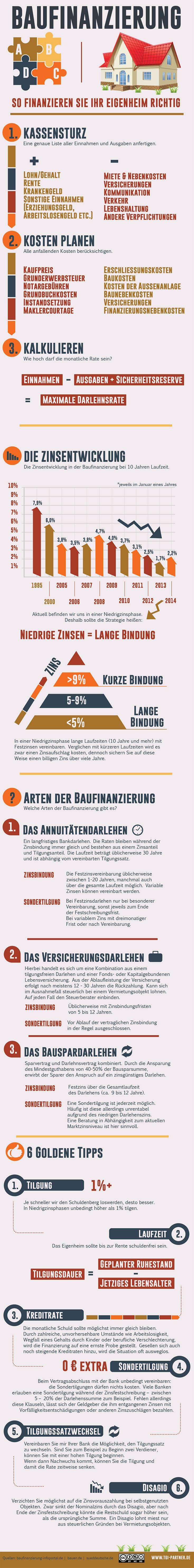 Infografik Baufinanzierung: So finanzieren Sie Ihr Eigenheim richtig